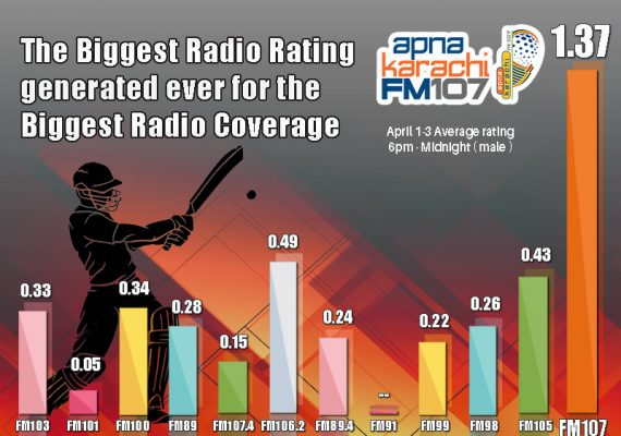 The Biggest Radio Rating generated ever for the Biggest Radio Coverage